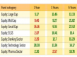 Which Mutual Funds Are The Top Performers In Last 1 3 And 5