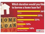 Of Home Buyers Now Prefer A Loan Period Of Less Than 15 Years Magicbricks Consumer Poll