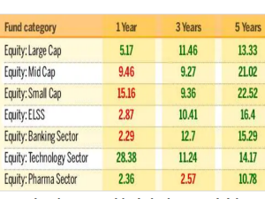 Which Mutual Funds Are The Top Performers In Last 1 3 And